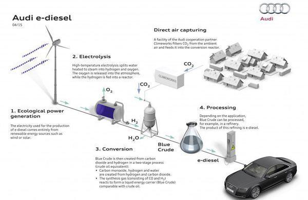 audi-e-diesel-image