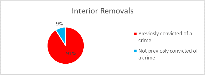 interior-removals